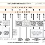公認心理師の受験資格取得(全8ルート)